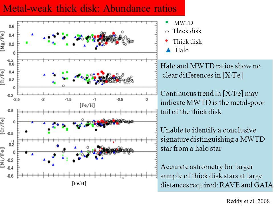 Metal-weak thick disk: Abundance ratios