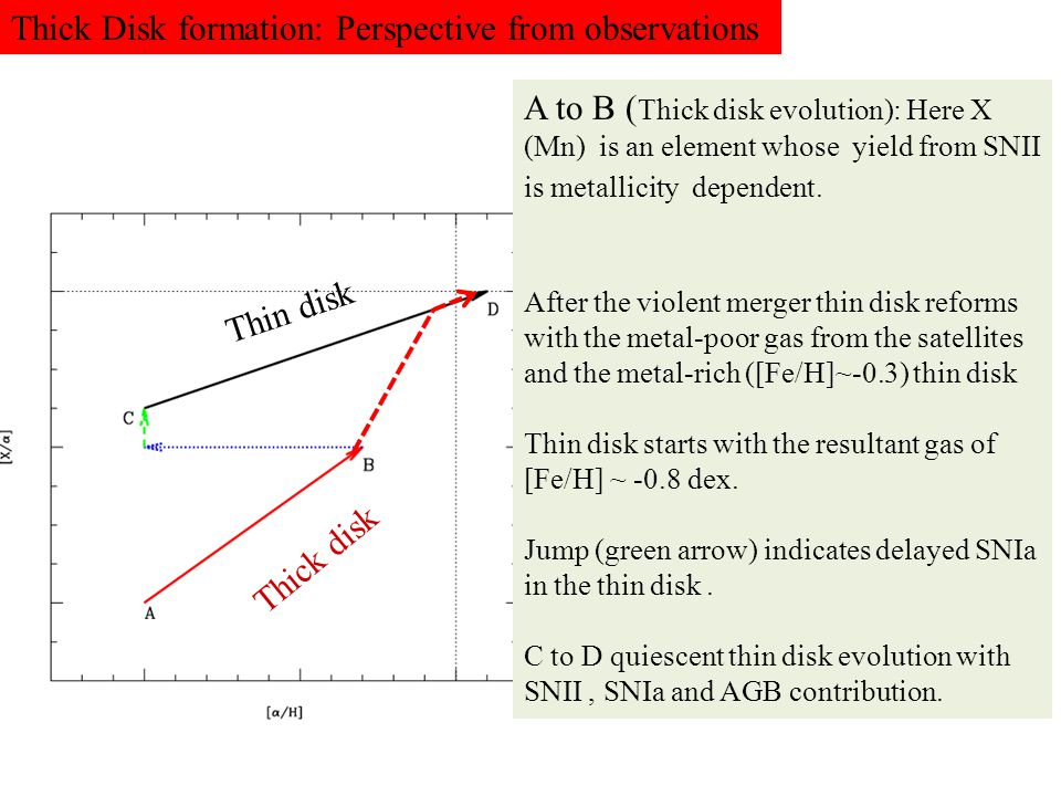 Thick Disk formation: Perspective from observations