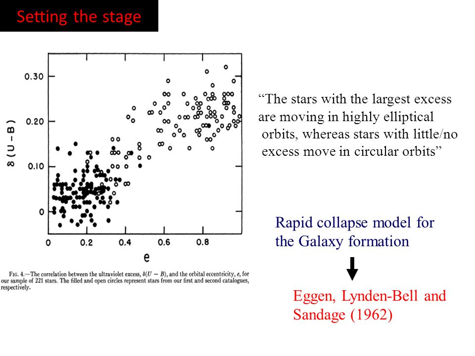 Setting the stage Rapid collapse model for the Galaxy formation