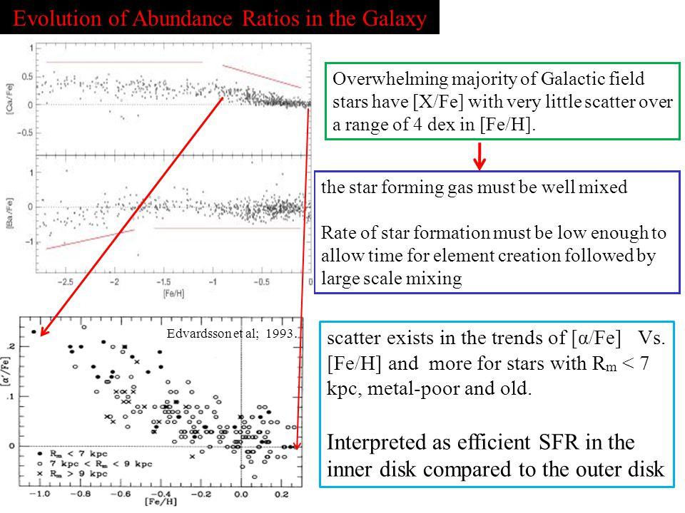 Evolution of Abundance Ratios in the Galaxy