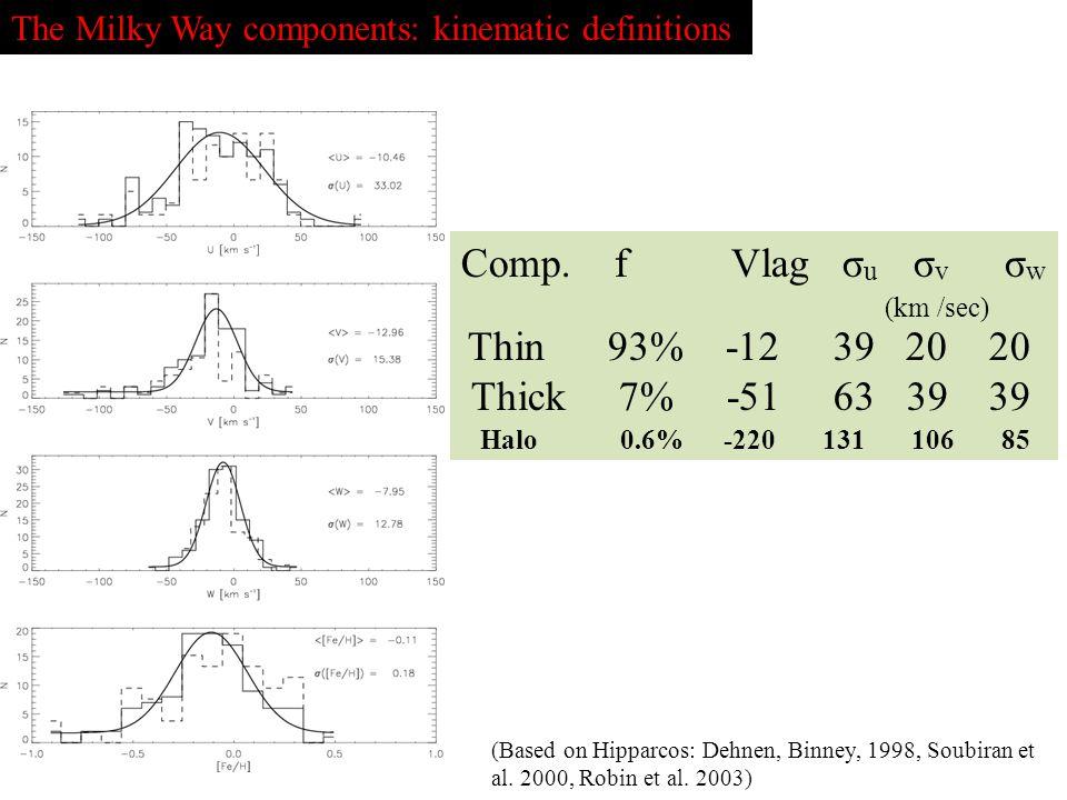 Comp. f Vlag σu σv σw (km /sec) Thin 93% -12 39 20 20