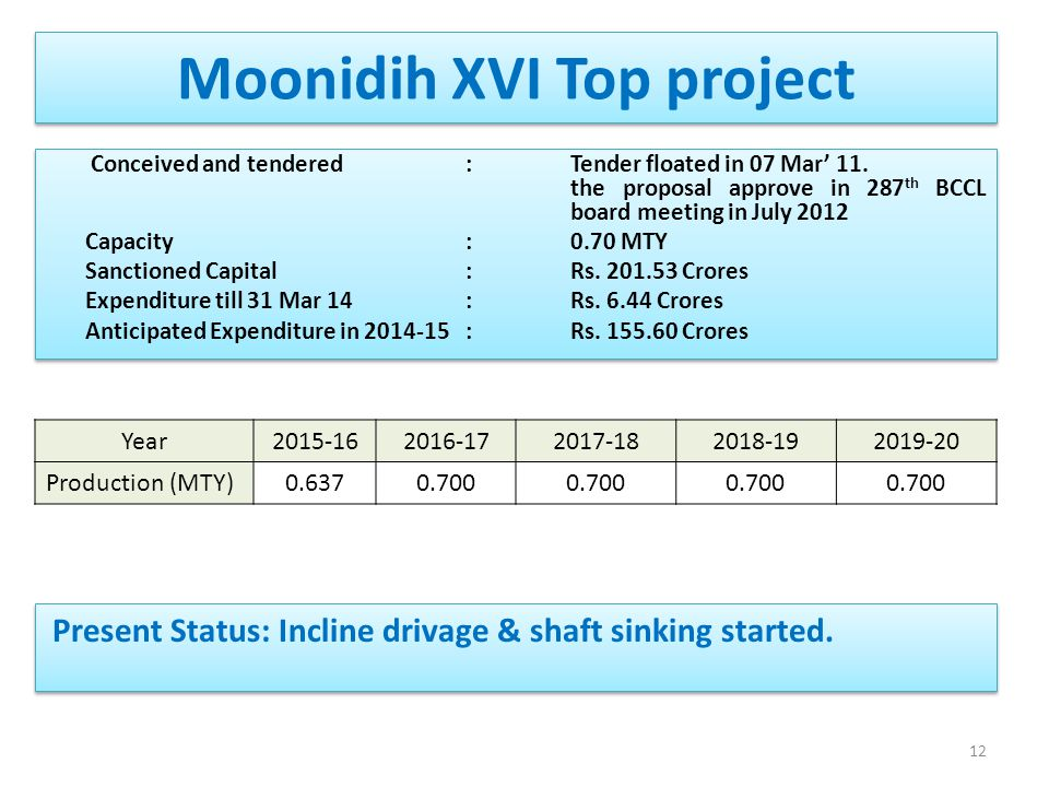 Moonidih XVI Top project
