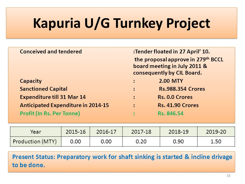 Kapuria U/G Turnkey Project