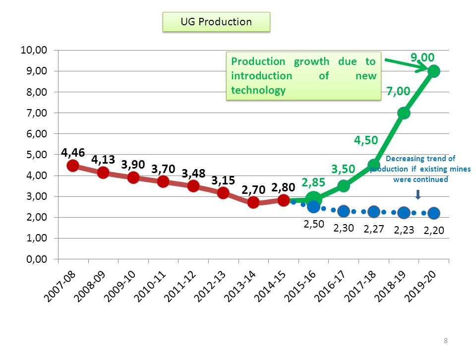 Decreasing trend of production if existing mines were continued