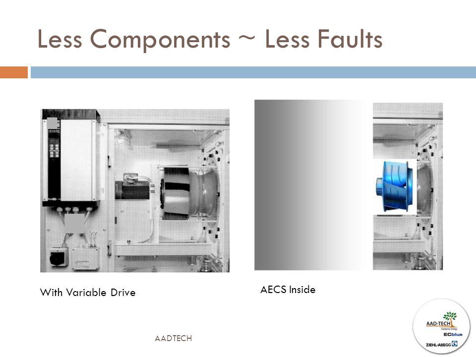 Less Components ~ Less Faults