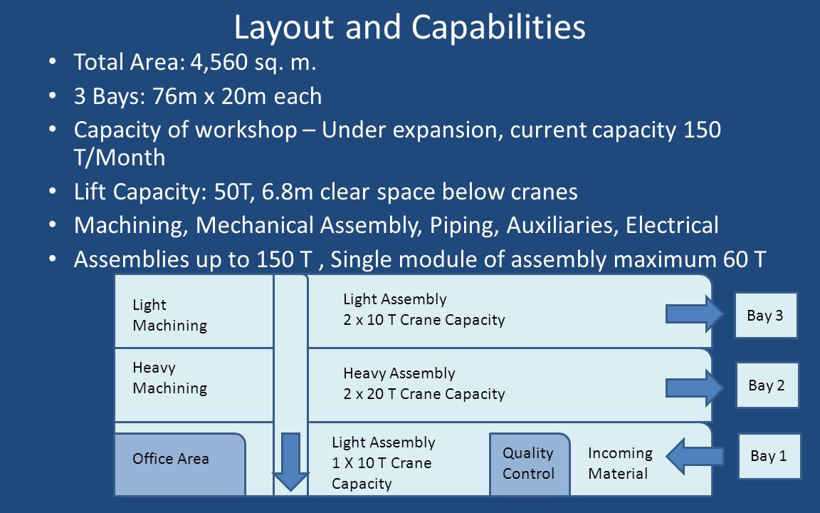 Layout and Capabilities
