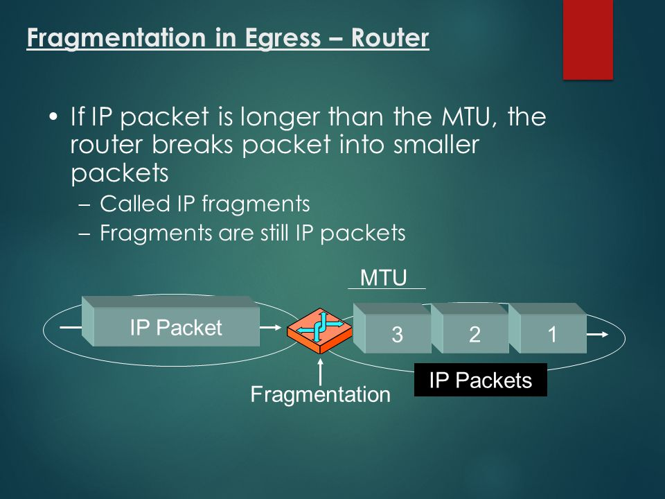 Fragmentation in Egress – Router