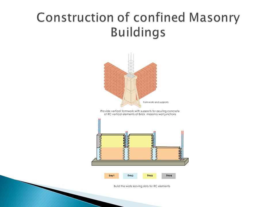 Construction of confined Masonry Buildings