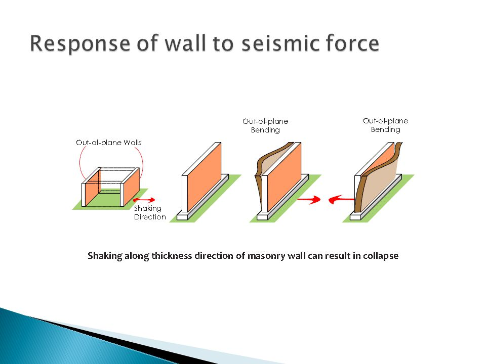 Response of wall to seismic force