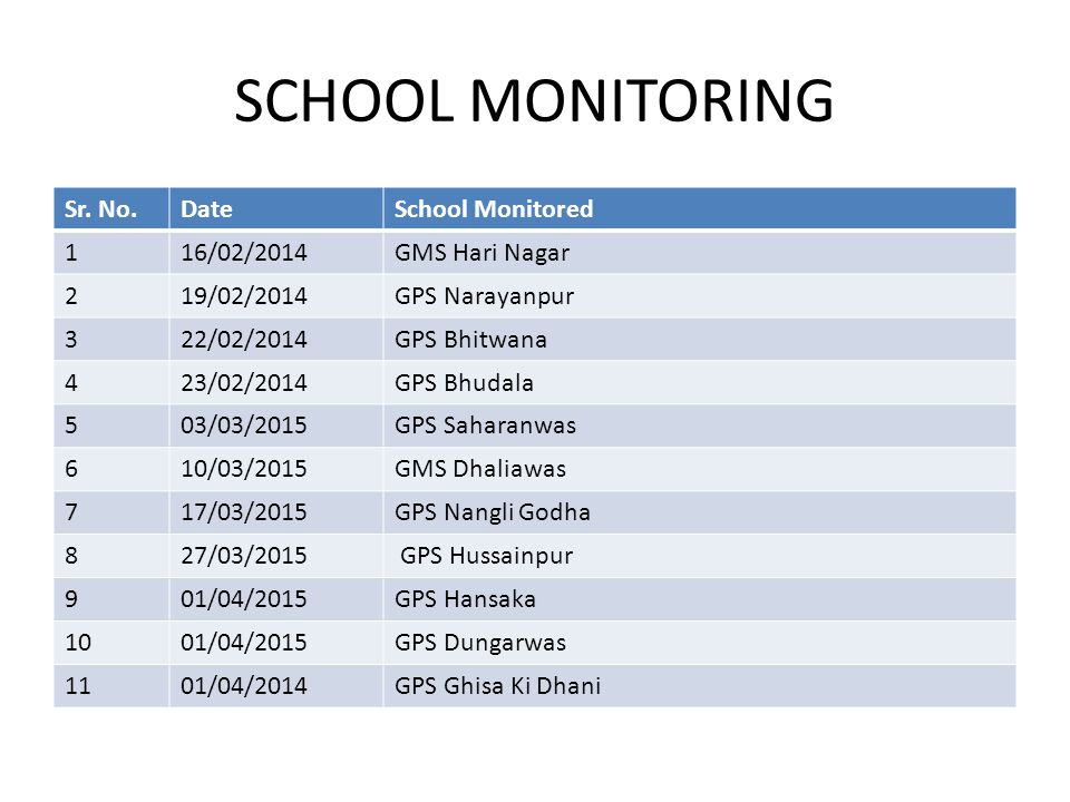 SCHOOL MONITORING Sr. No. Date School Monitored 1 16/02/2014
