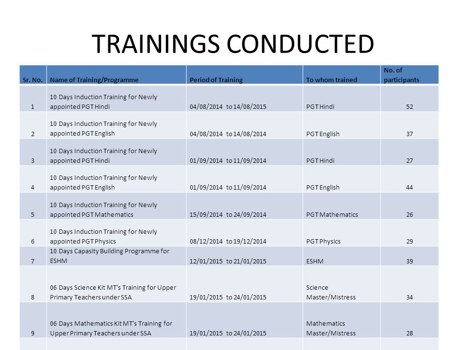 TRAININGS CONDUCTED Sr. No. Name of Training/Programme