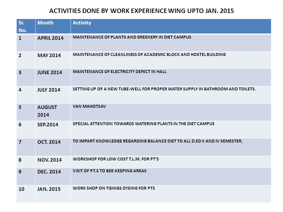ACTIVITIES DONE BY WORK EXPERIENCE WING UPTO JAN. 2015