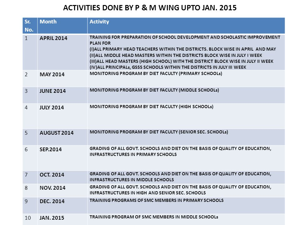 ACTIVITIES DONE BY P & M WING UPTO JAN. 2015