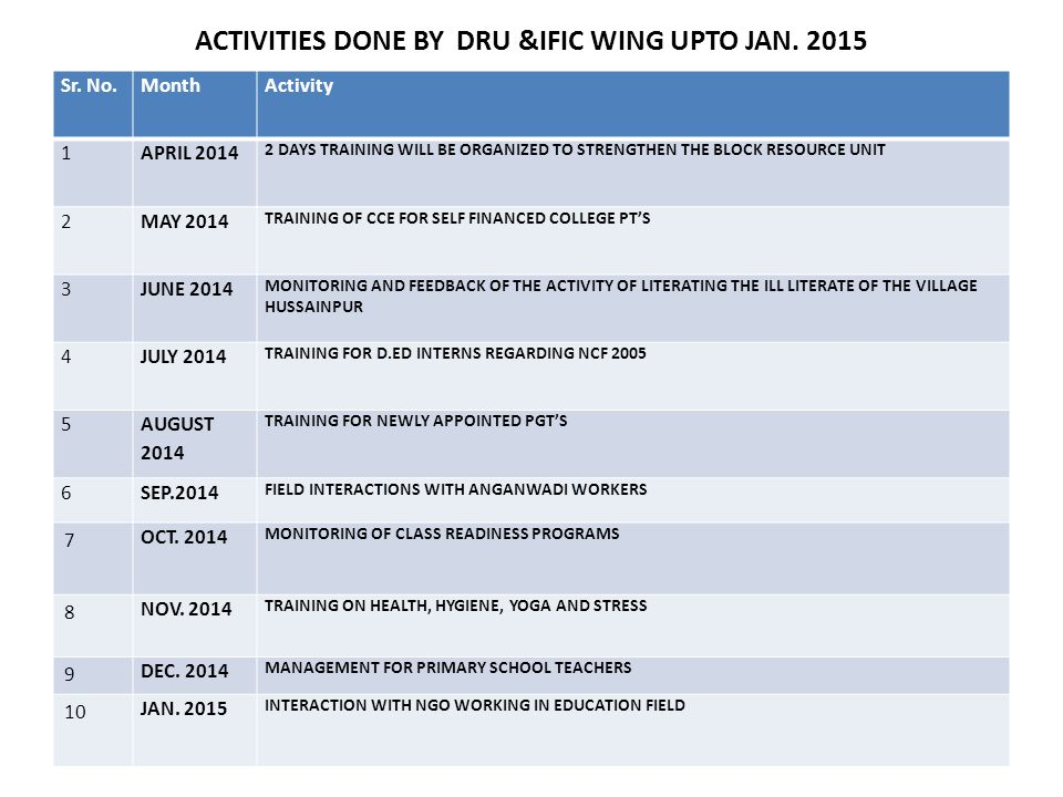 ACTIVITIES DONE BY DRU &IFIC WING UPTO JAN. 2015