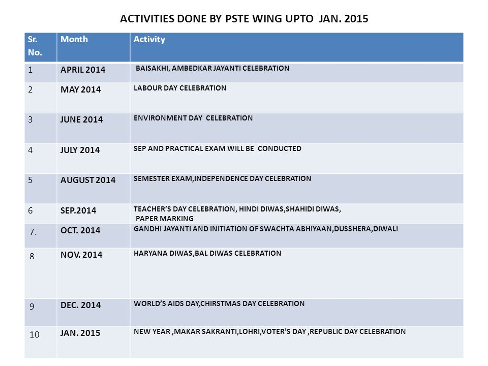 ACTIVITIES DONE BY PSTE WING UPTO JAN. 2015