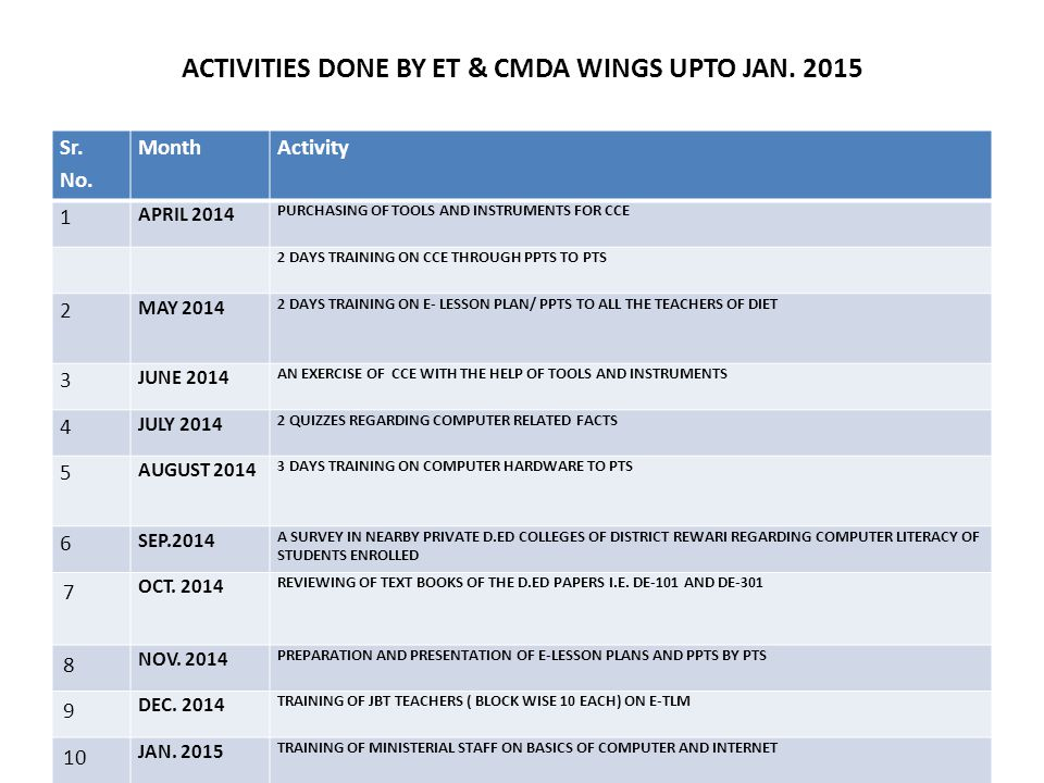 ACTIVITIES DONE BY ET & CMDA WINGS UPTO JAN. 2015