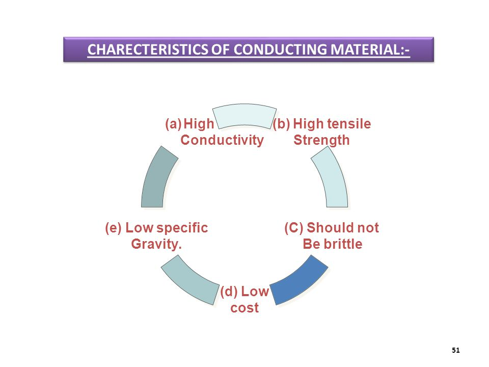 CHARECTERISTICS OF CONDUCTING MATERIAL:-