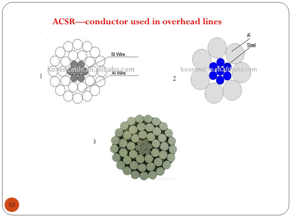 ACSR—conductor used in overhead lines