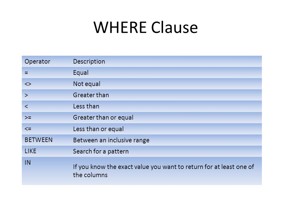 WHERE Clause Description Operator Equal = Not equal <>