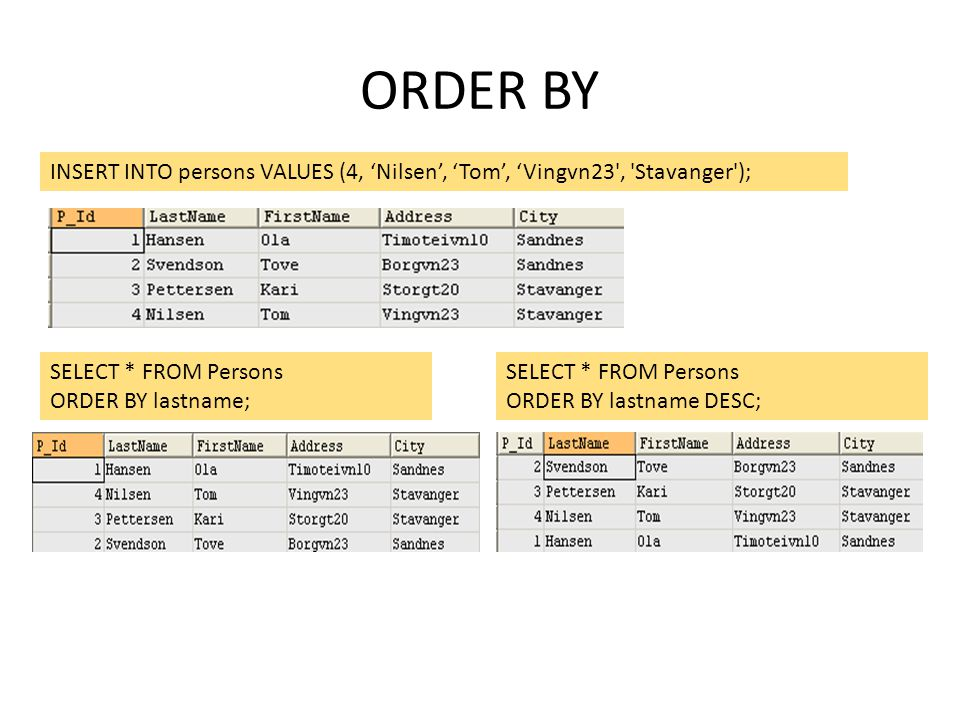 ORDER BY INSERT INTO persons VALUES (4, 'Nilsen', 'Tom', 'Vingvn23 , Stavanger ); SELECT * FROM Persons.