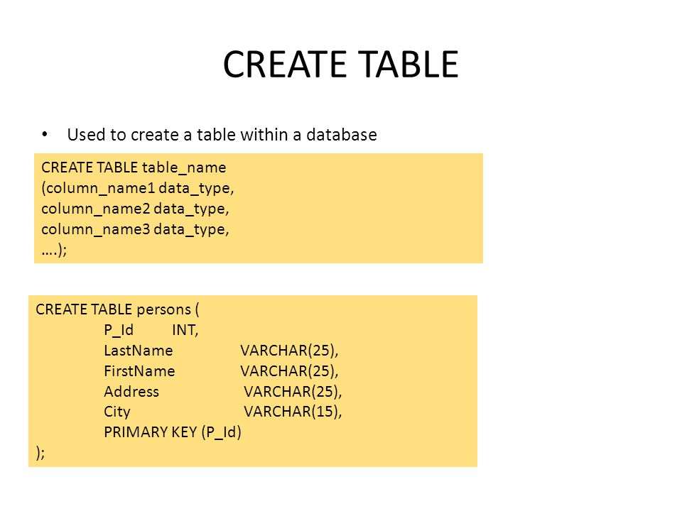 CREATE TABLE Used to create a table within a database