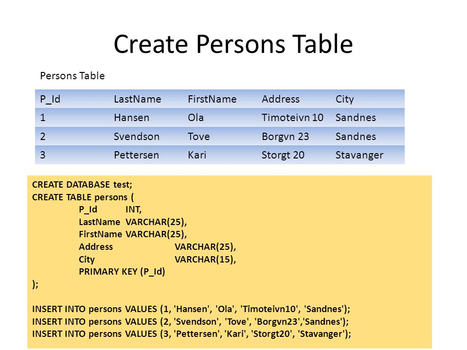 Create Persons Table Persons Table P_Id LastName FirstName Address