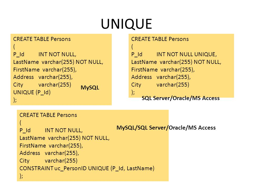 UNIQUE CREATE TABLE Persons ( P_Id INT NOT NULL,