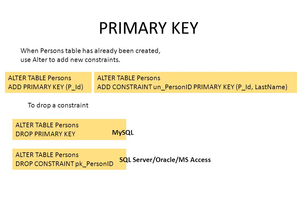 PRIMARY KEY When Persons table has already been created, use Alter to add new constraints. ALTER TABLE Persons.