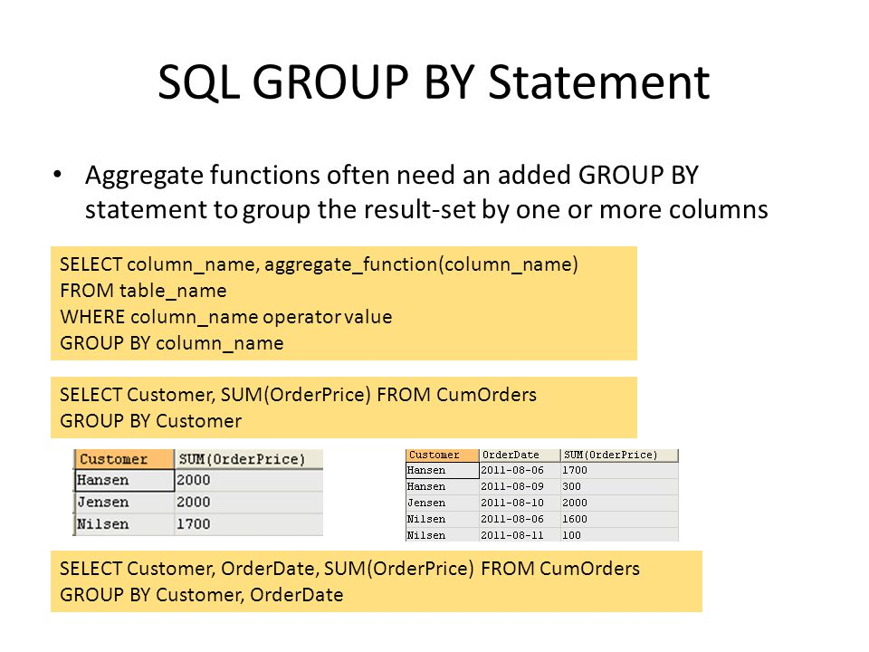 SQL GROUP BY Statement Aggregate functions often need an added GROUP BY statement to group the result-set by one or more columns.