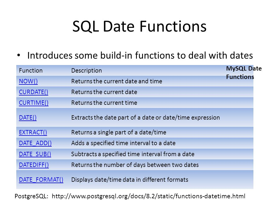 SQL Date Functions Introduces some build-in functions to deal with dates. MySQL Date Functions. Function.