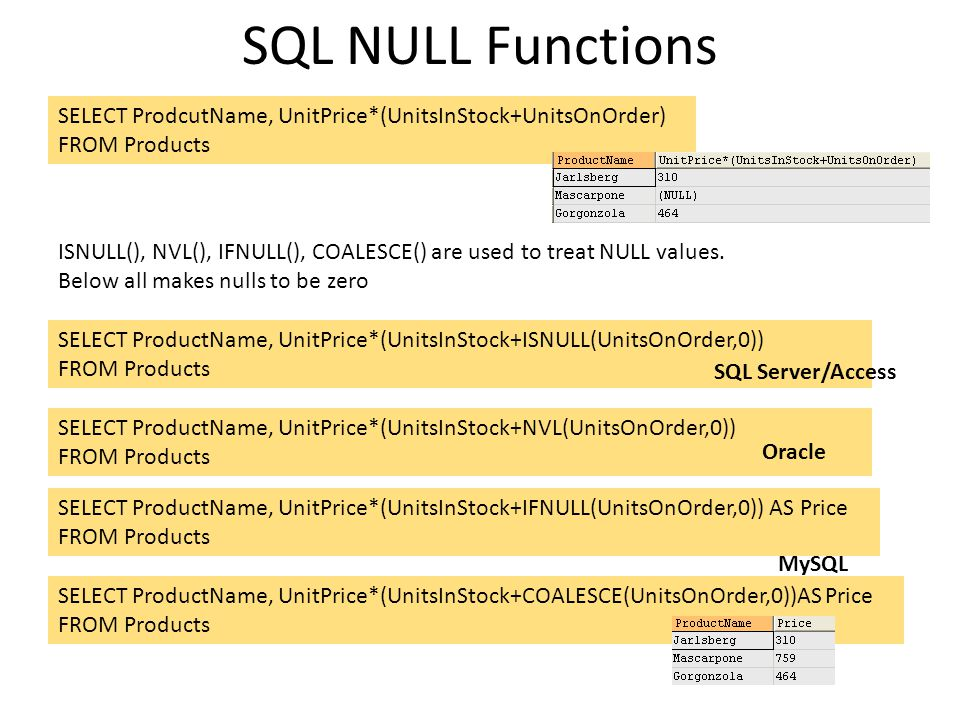 SQL NULL Functions SELECT ProdcutName, UnitPrice*(UnitsInStock+UnitsOnOrder) FROM Products.