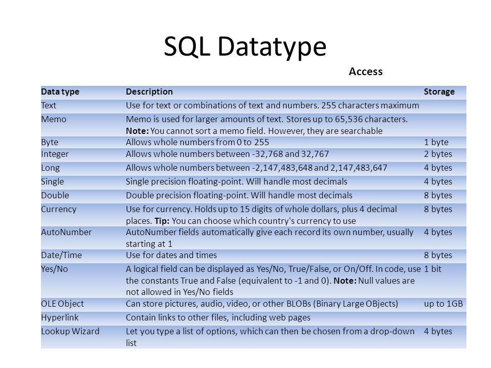 SQL Datatype Access Data type Description Storage Text