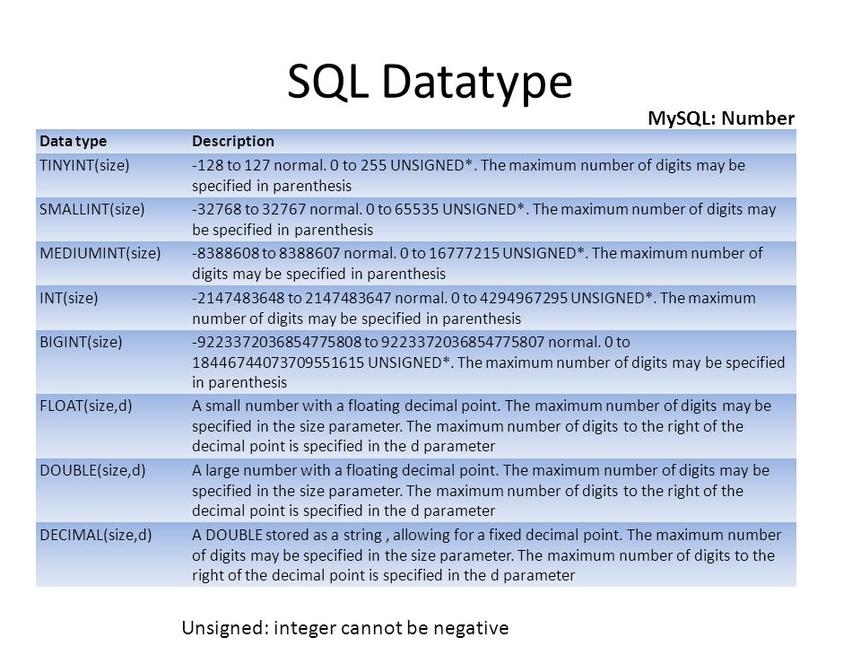 SQL Datatype MySQL: Number Unsigned: integer cannot be negative