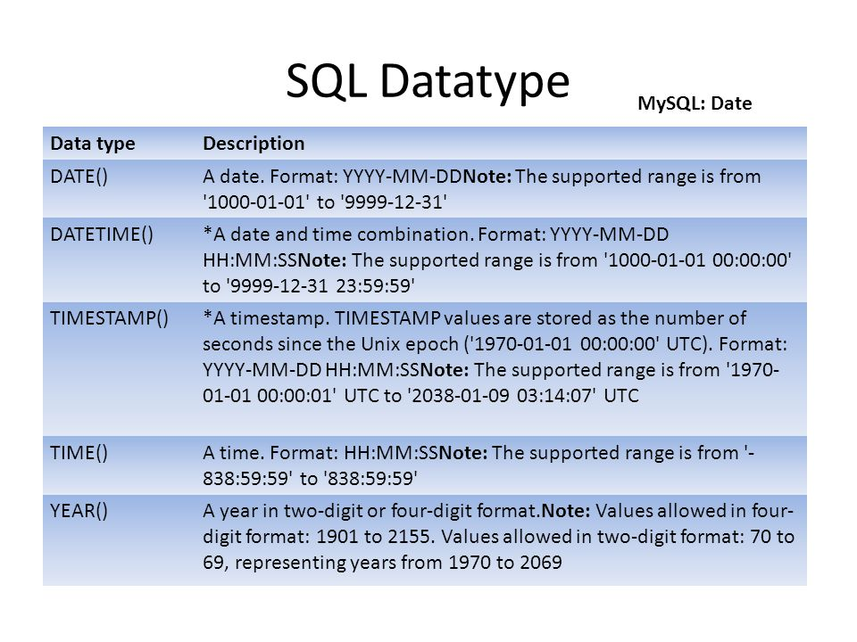 SQL Datatype MySQL: Date Data type Description DATE()