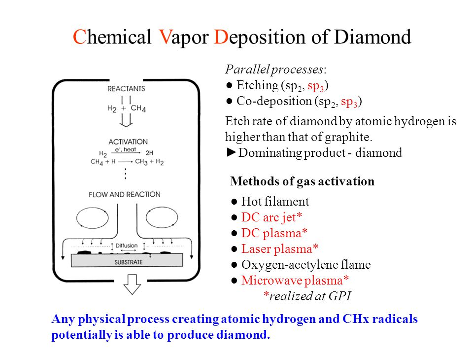 Chemical Vapor Deposition of Diamond