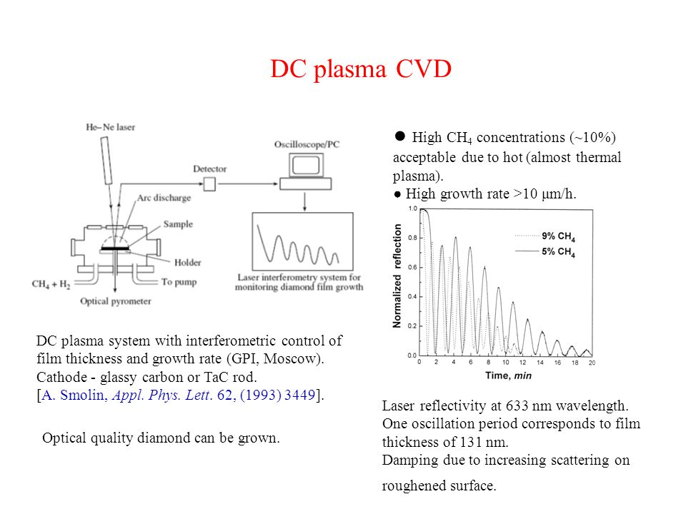 DC plasma CVD ● High CH4 concentrations (~10%) acceptable due to hot (almost thermal plasma). ● High growth rate >10 μm/h.