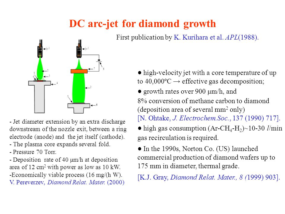 DC arc-jet for diamond growth