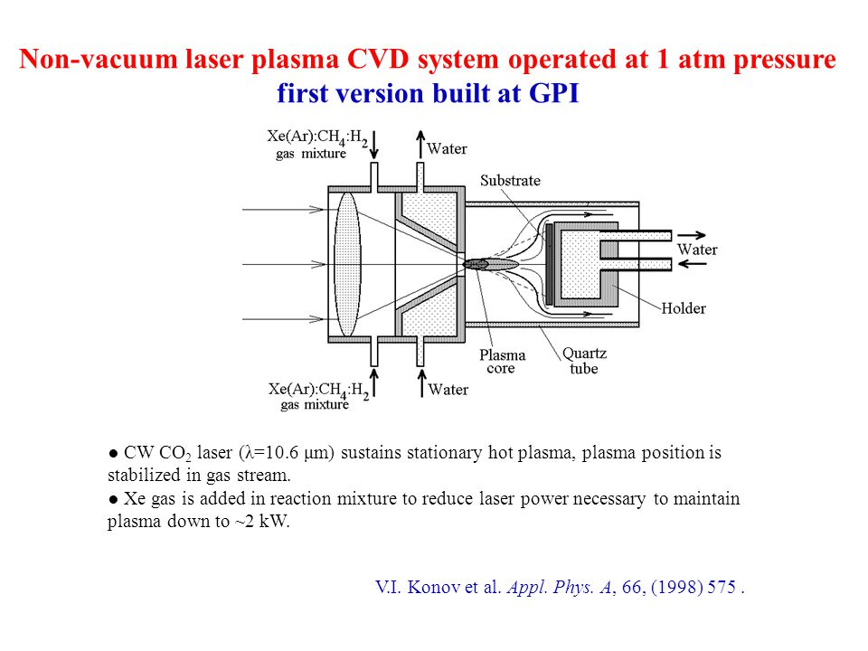 Non-vacuum laser plasma CVD system operated at 1 atm pressure first version built at GPI