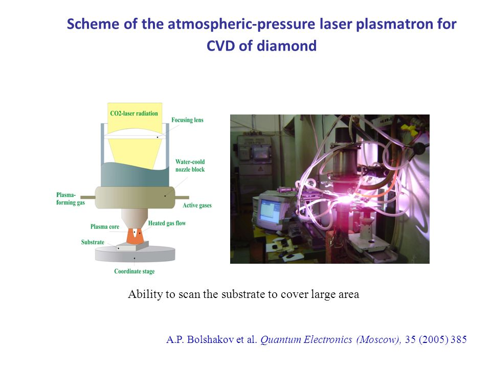 Scheme of the atmospheric-pressure laser plasmatron for CVD of diamond