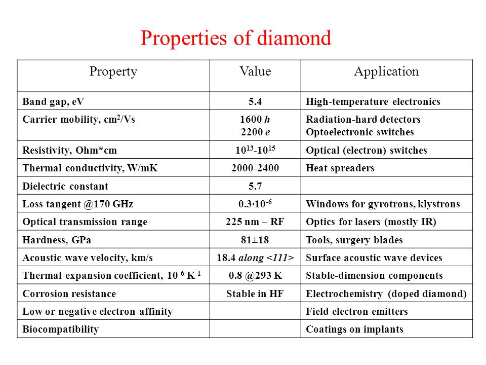 Properties of diamond Property Value Application Band gap, eV 5.4