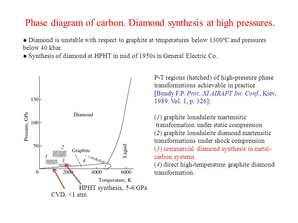 Phase diagram of carbon. Diamond synthesis at high pressures.