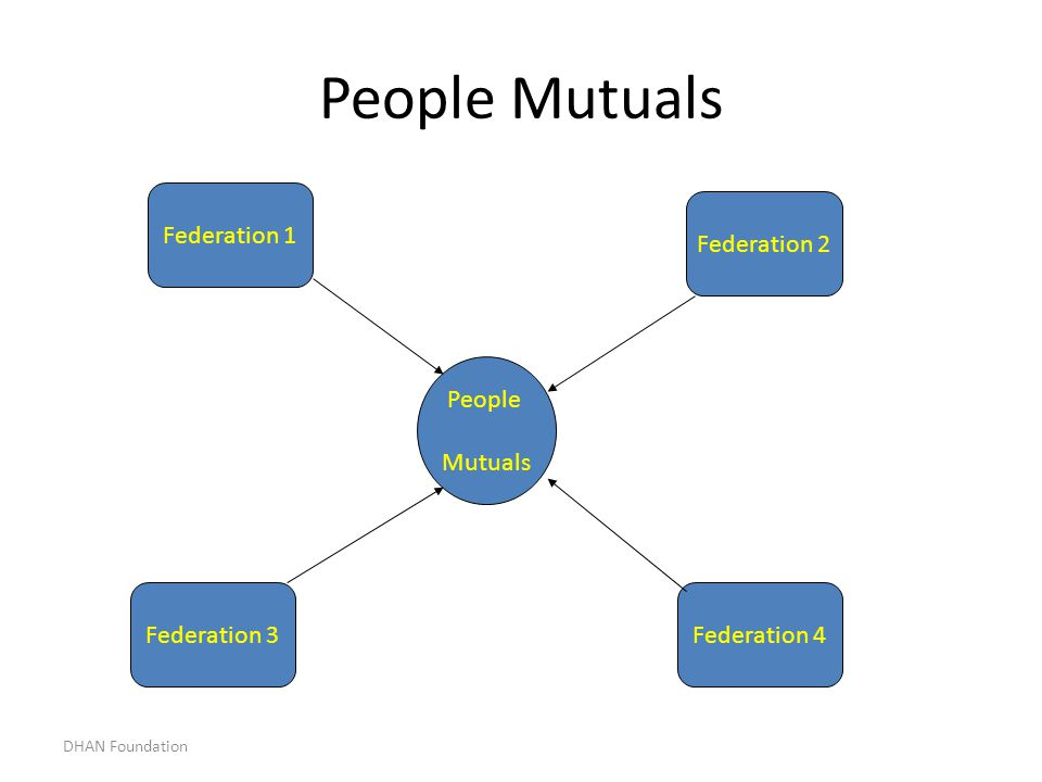 People Mutuals Federation 1 Federation 2 People Mutuals Federation 3