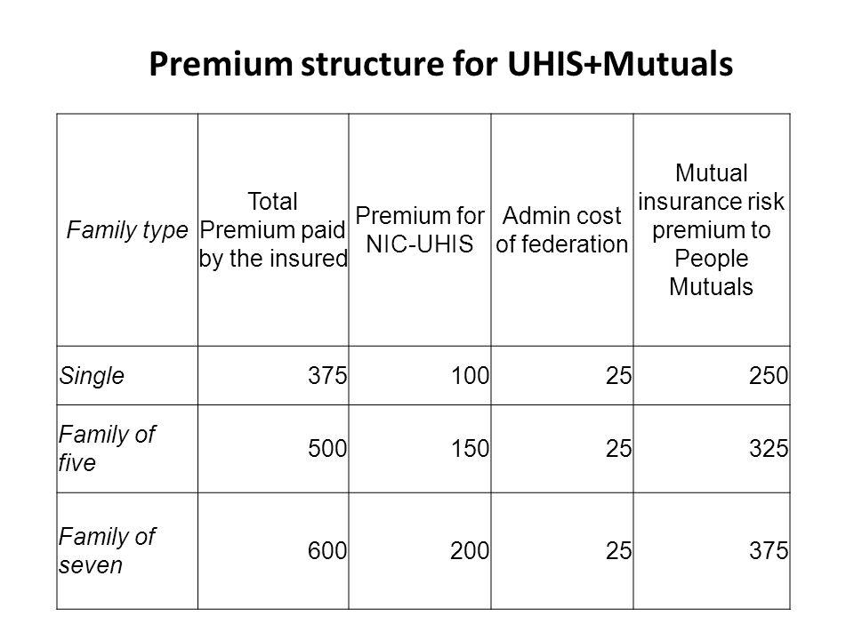 Premium structure for UHIS+Mutuals