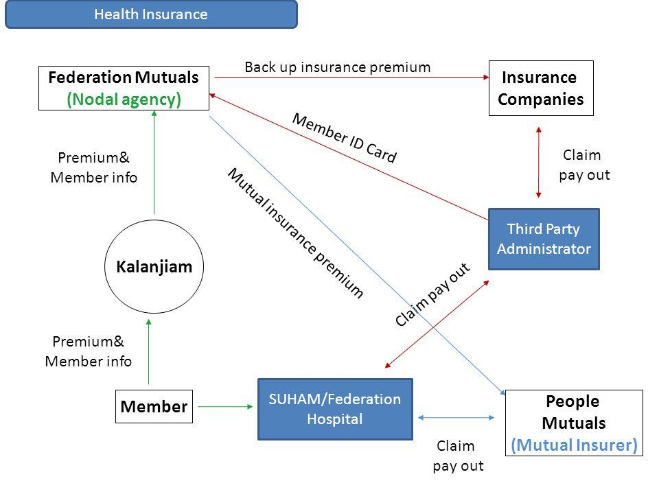 Back up insurance premium