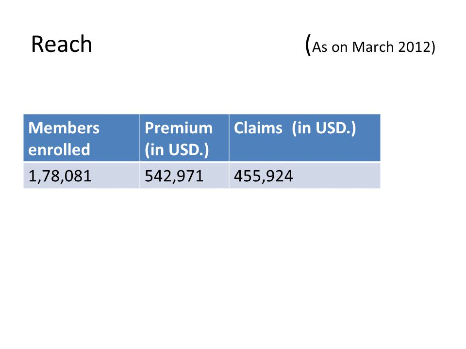 Reach (As on March 2012) Members enrolled Premium (in USD.)