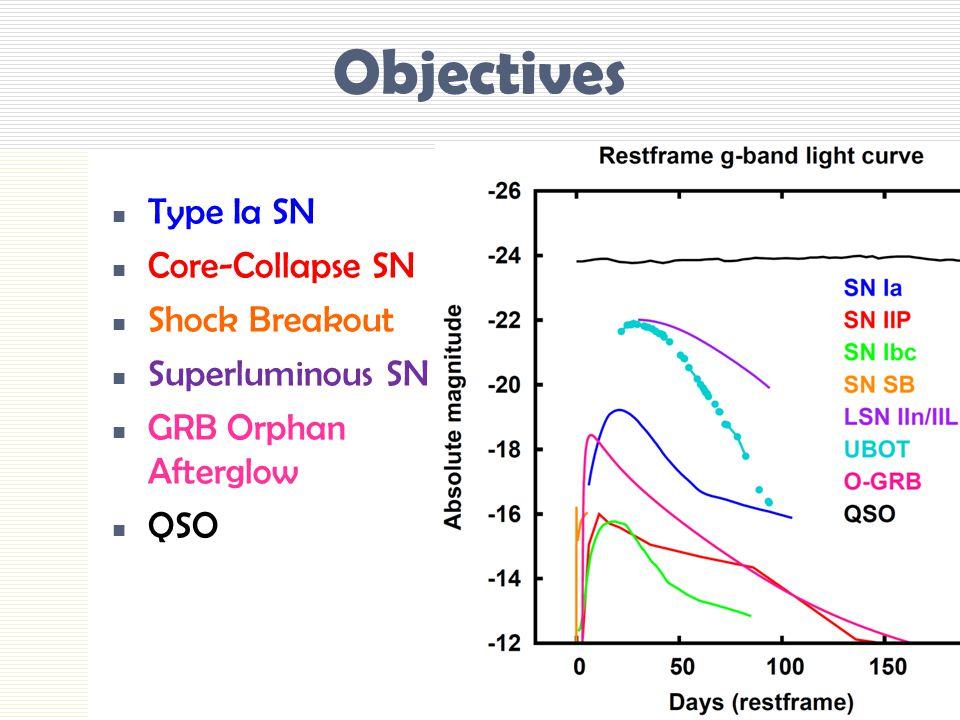 Objectives Type Ia SN Core-Collapse SN Shock Breakout Superluminous SN