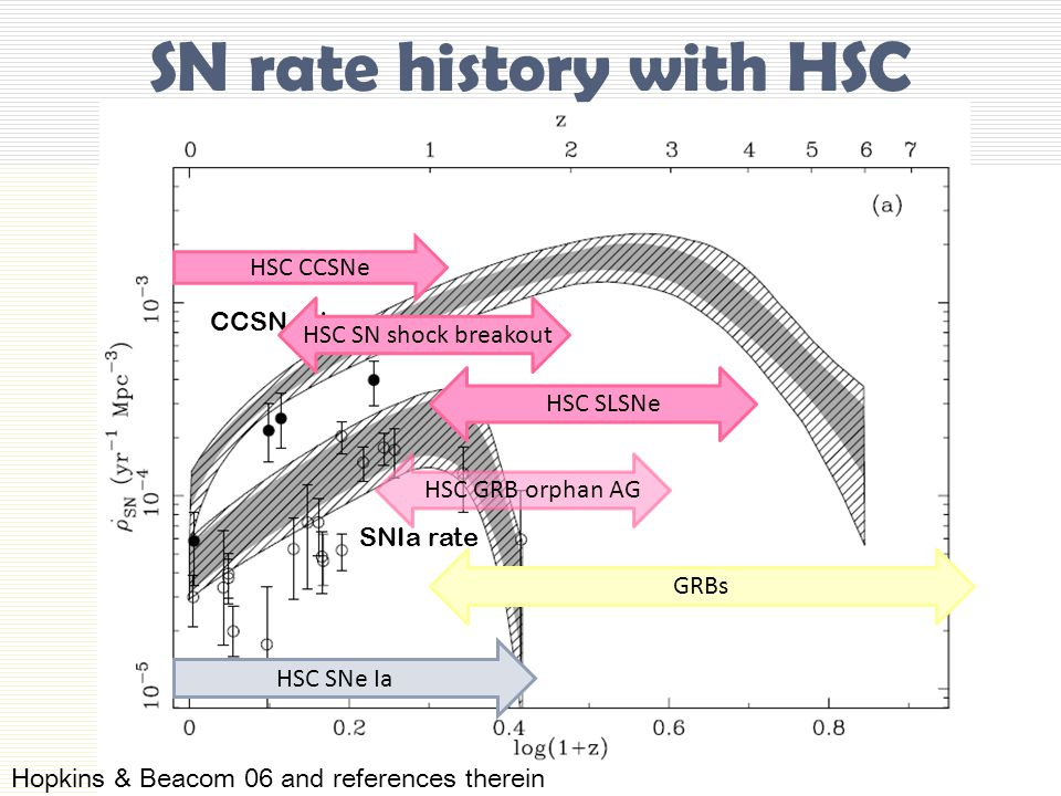 SN rate history with HSC