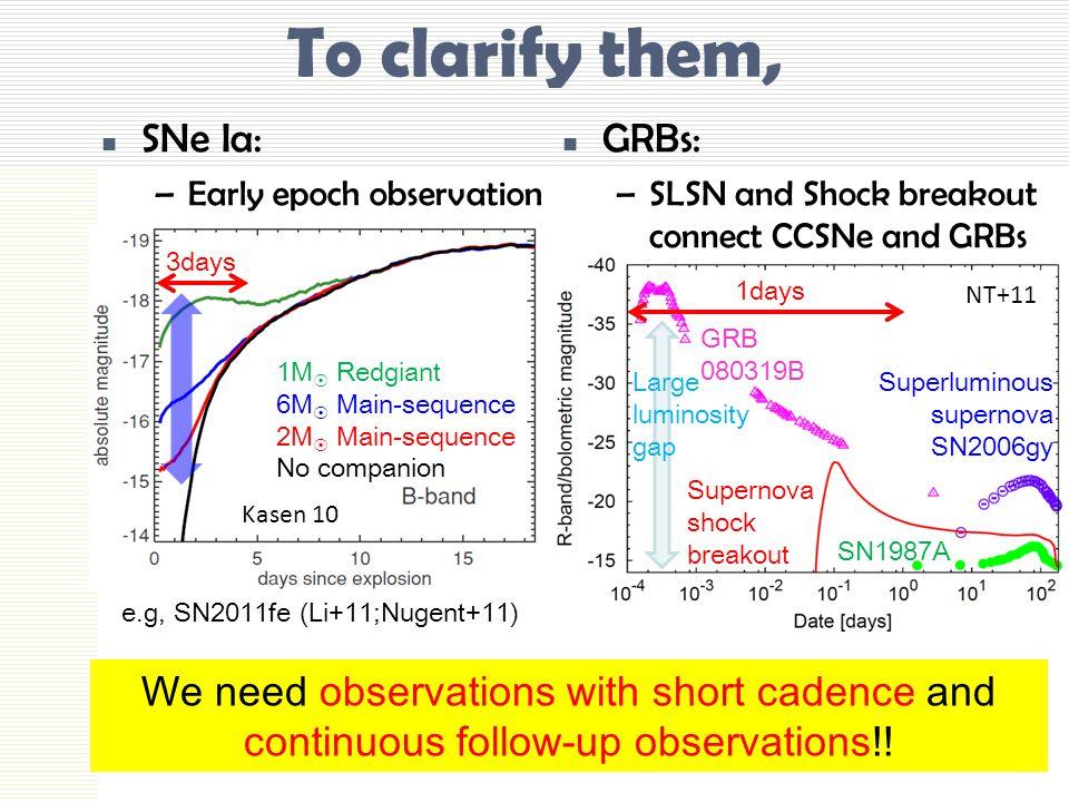 To clarify them, SNe Ia: GRBs: