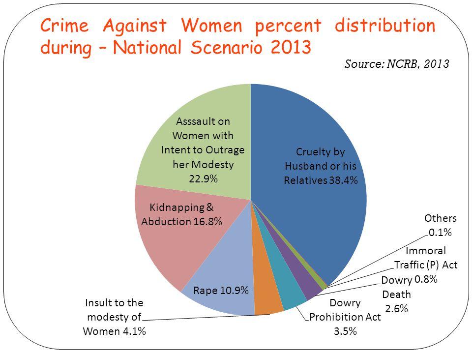 Crime Against Women percent distribution during – National Scenario 2013