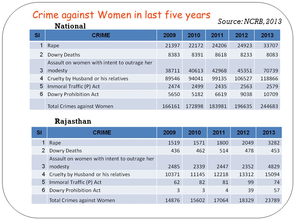 Crime against Women in last five years